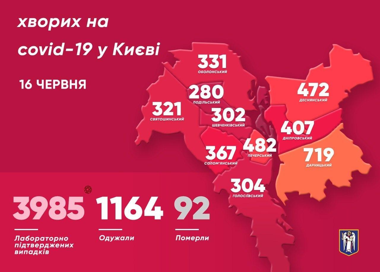 Коронавирус в Киеве: снизилось число новых случаев COVID-19, фото-1