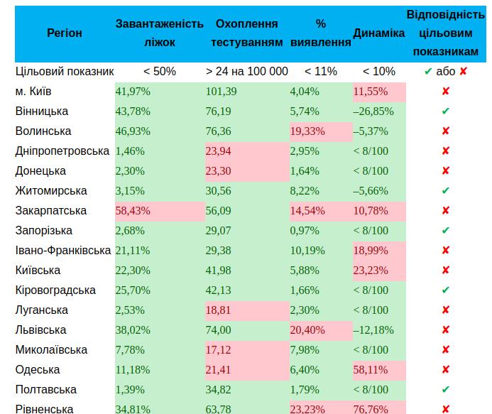 Киев не отвечает требованиям для ослабления карантина, - МОЗ, фото-1