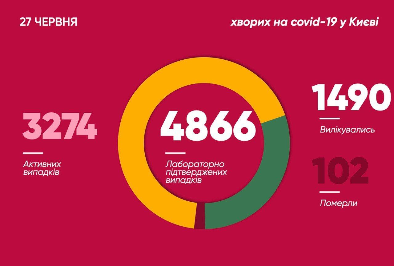 В Киеве снова антирекорд по коронавирусу: сколько заболело людей за сутки, фото-1