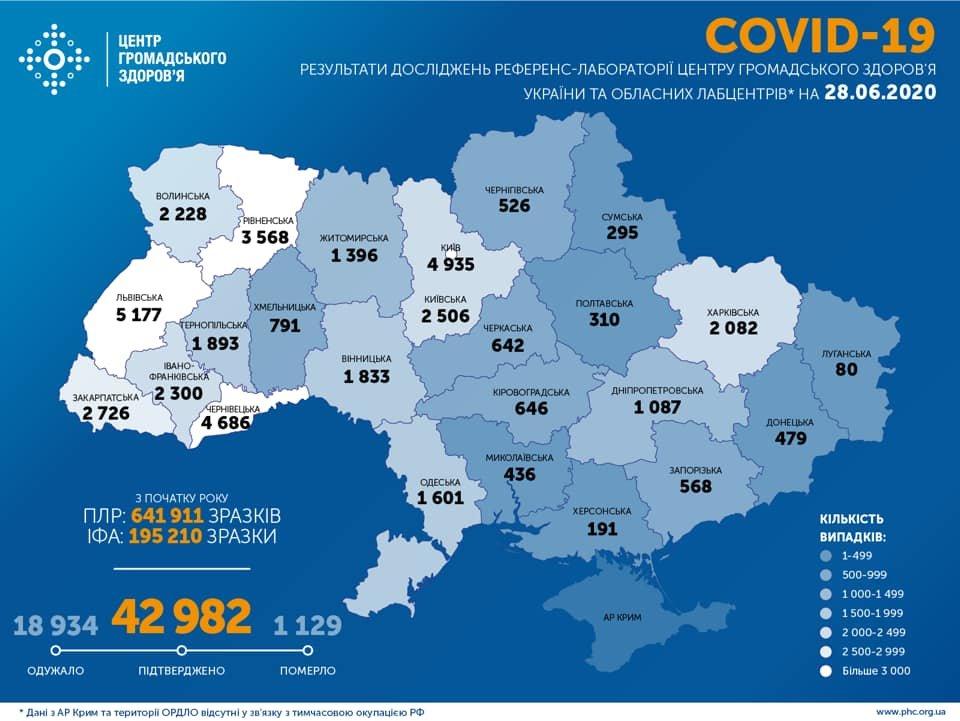 В Украине еще один антирекорд по коронавирусу, фото-1