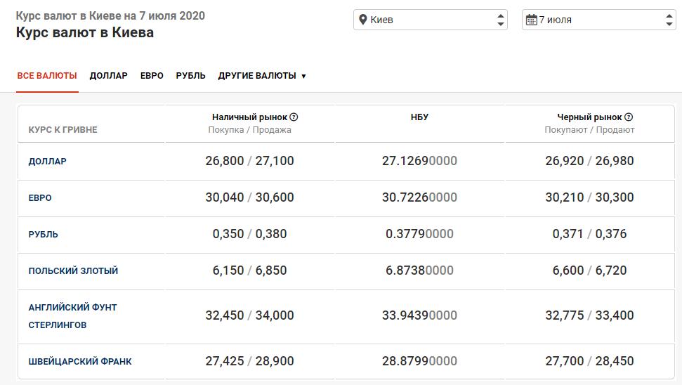 курс валют в Киеве 7 июля
