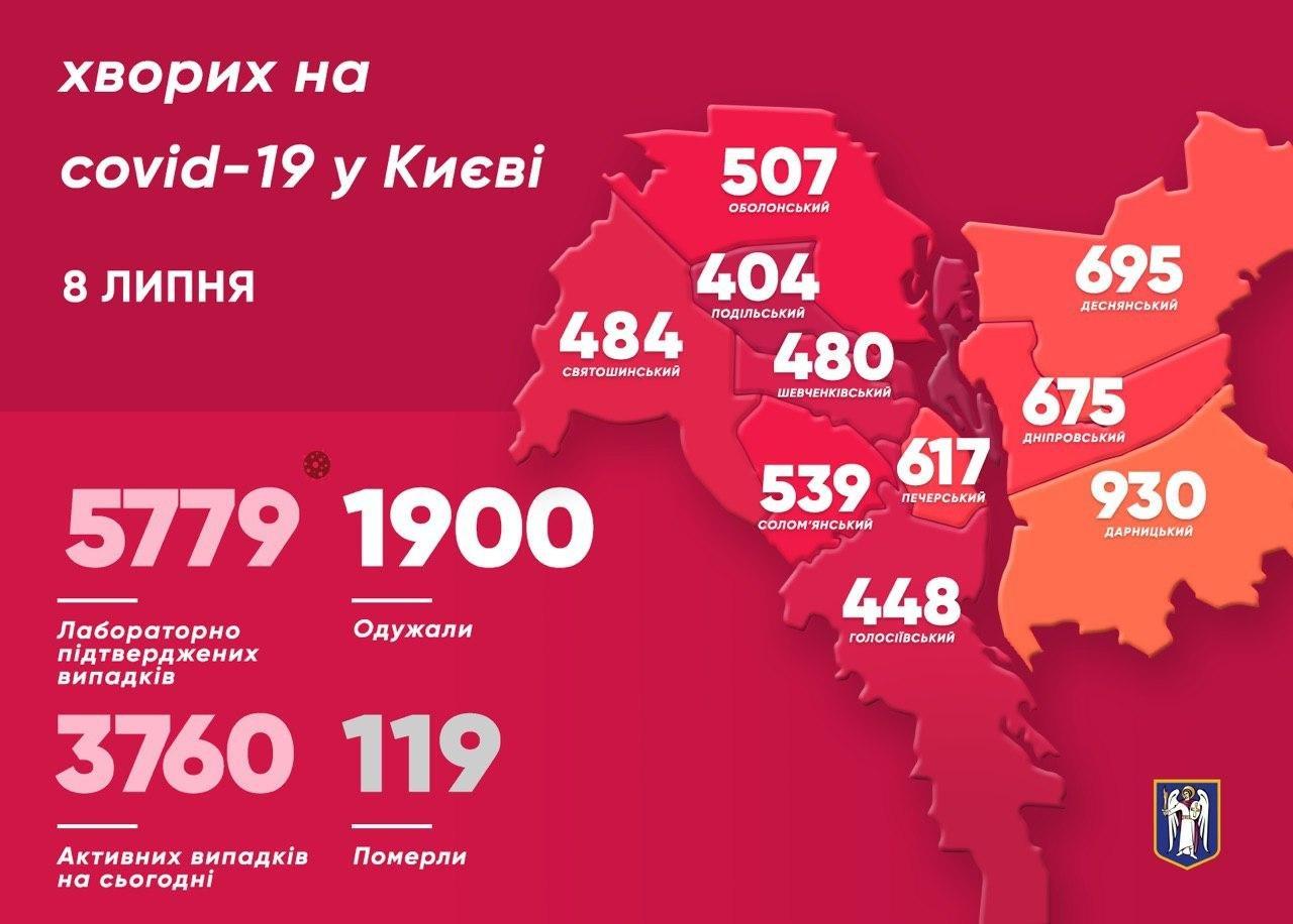 статистика коронавируса в Киеве 8 июля - Мэр столицы
