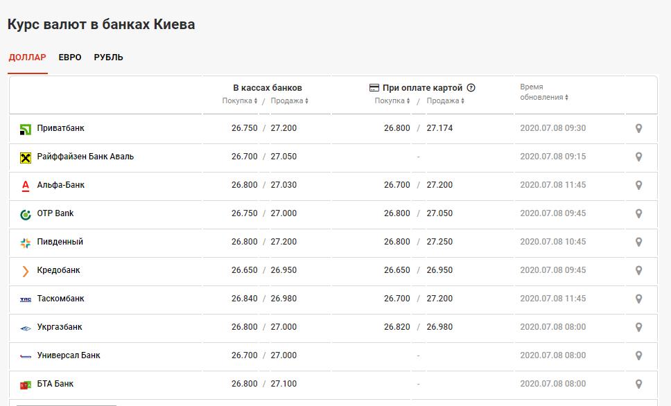 курс валют в банках Киева 8 июля