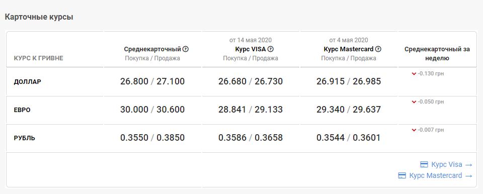курс валют в банках Киева 9 июля