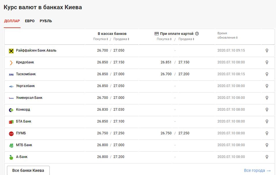 курс валют в банках Киева 10 июля