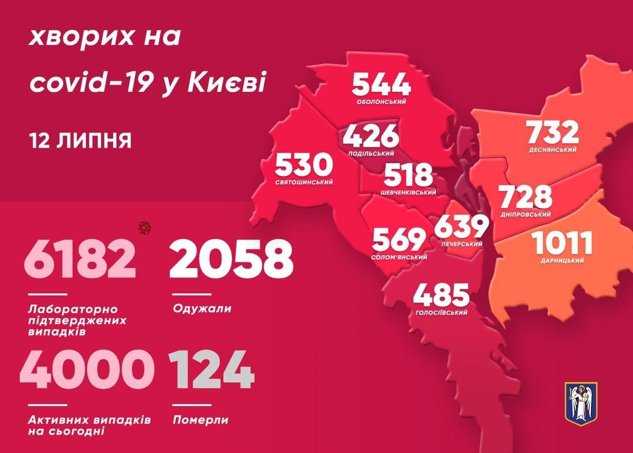 Коронавирус в Киеве: сколько новых случаев зафиксировано 12 июля, фото-1
