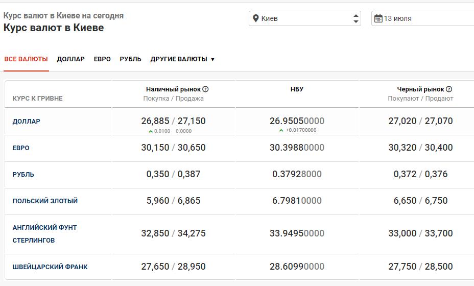 курс валют в Киеве 13 июля