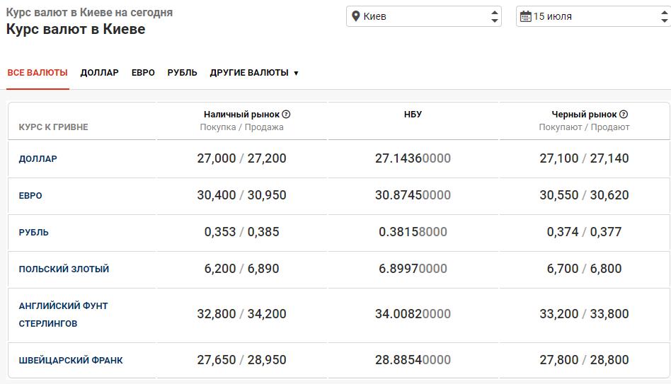 курс валют в банках Киева 15 июля
