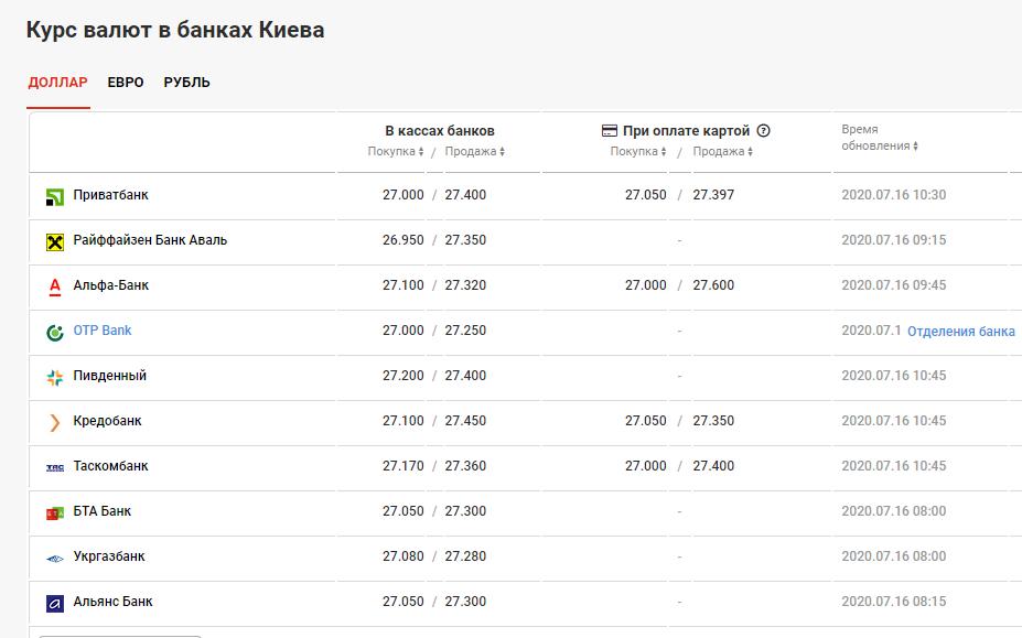 курс валют в Киеве 16 июля