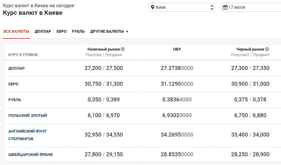 курс валют в Киеве 17 июля