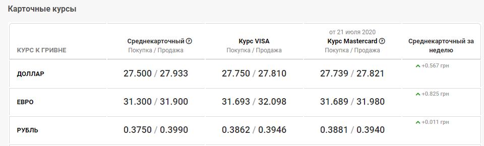 курс валют в банках Киева 22 июля