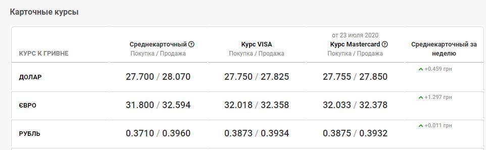 курс валют в банках Киева 24 июля
