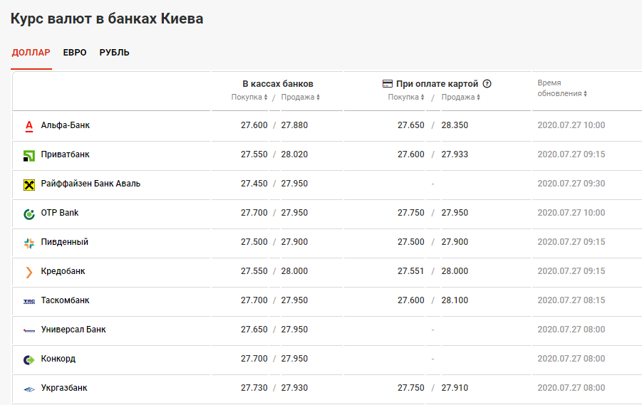 курс валют в банках Киева 27 июля