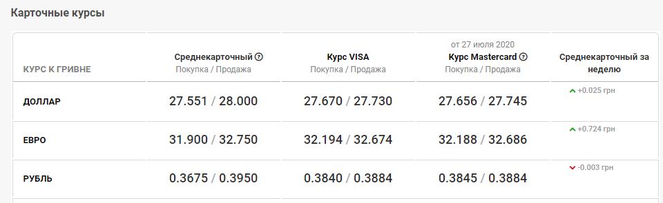 курс валют в Киеве 28 июля