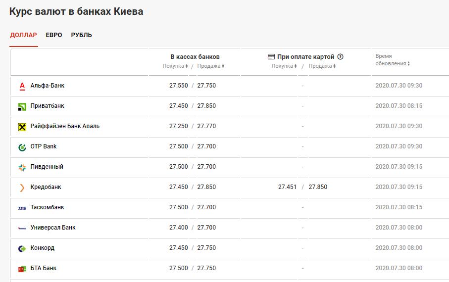 курс валют в банках Киева 30 июля