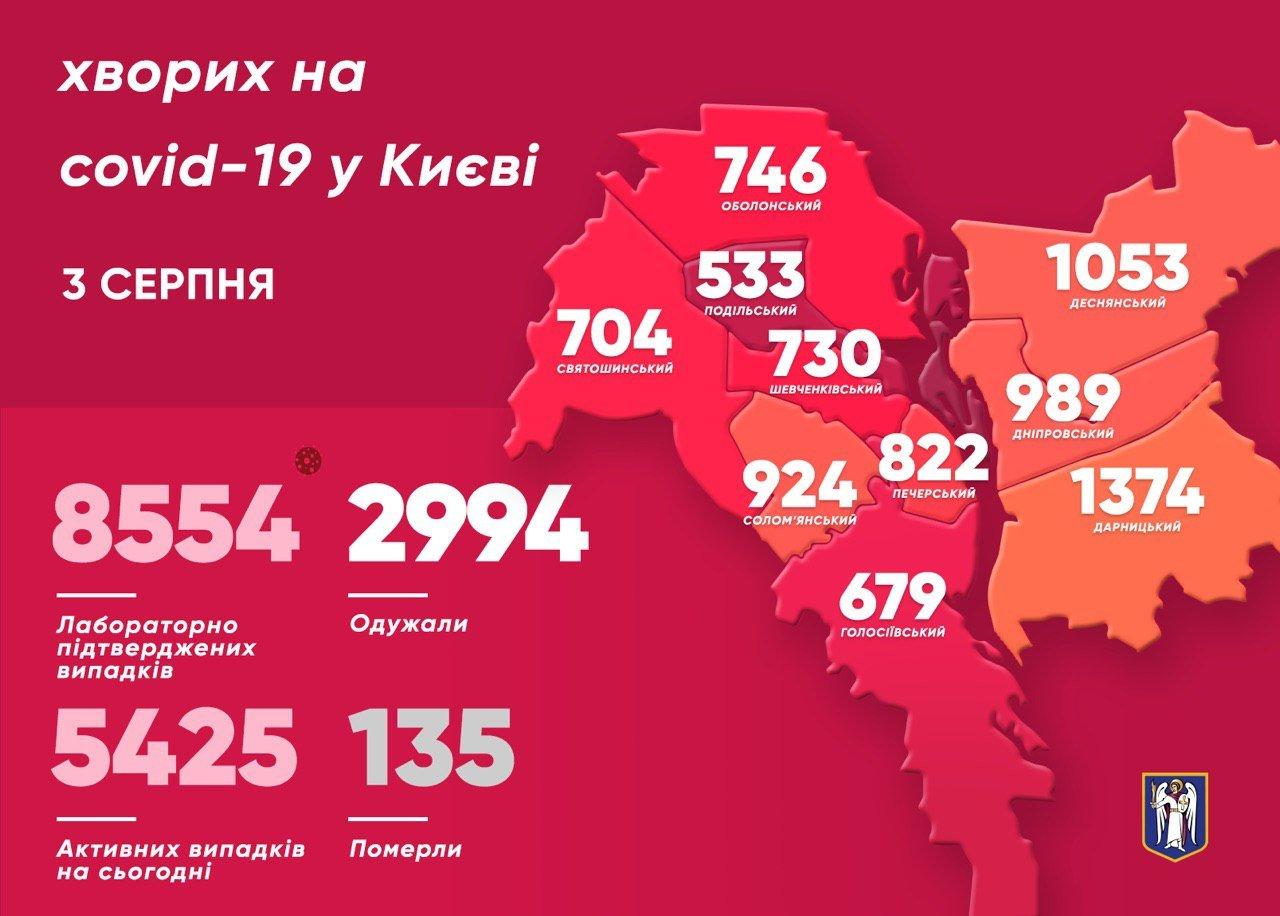 Коронавирус в Киеве: в городе уже неделю больше 100 заболевших, фото-1