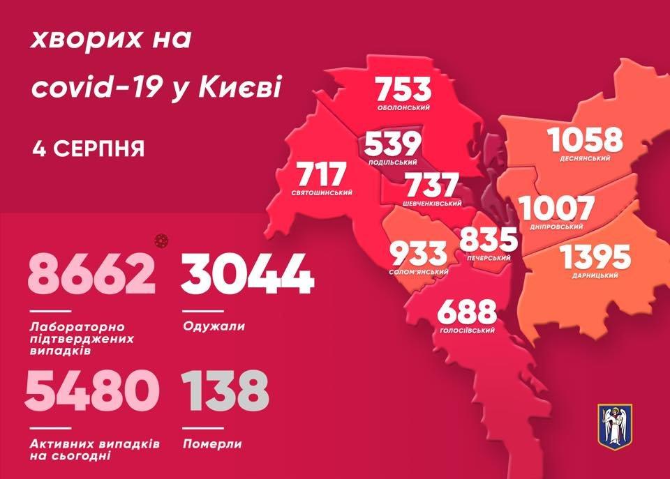 Коронавирус в Киеве: количество новых случаев COVID-19 на 4 августа , фото-1