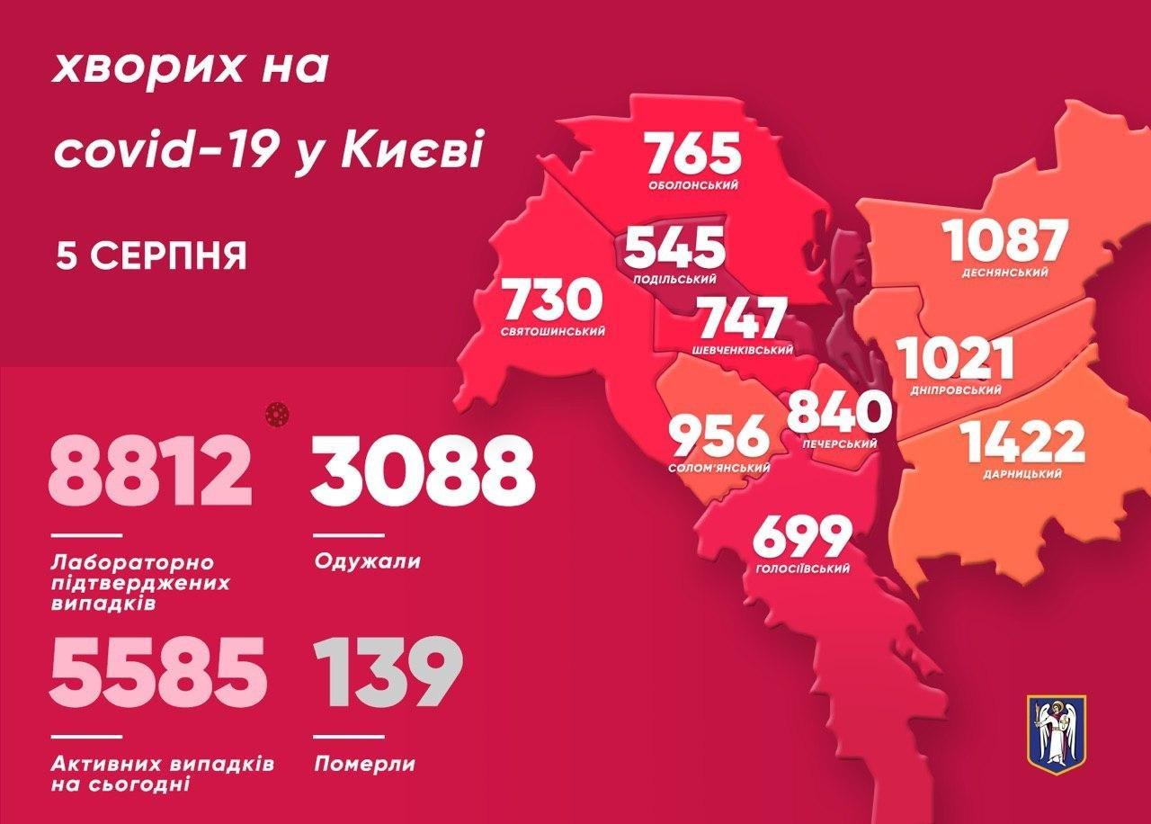 Коронавирус в Киеве: ситуация с COVID-19 на 5 августа, фото-1