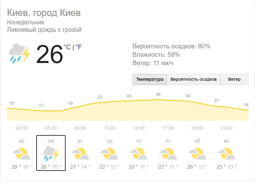 Киевлян предупредили о грозе в понедельник, 10 августа, фото-1