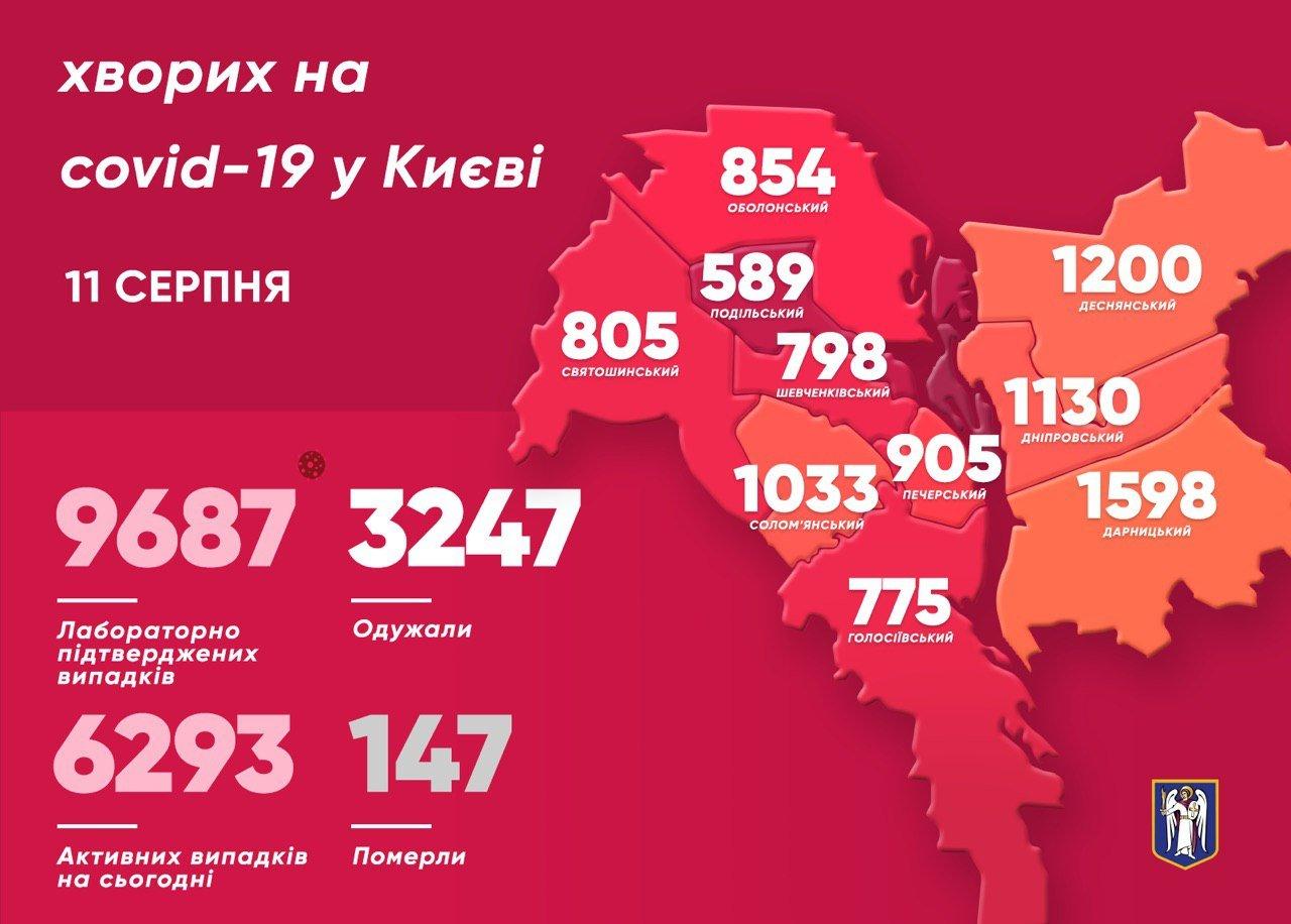 Коронававирус в Киеве: за сутки заразились 12 детей, фото-1