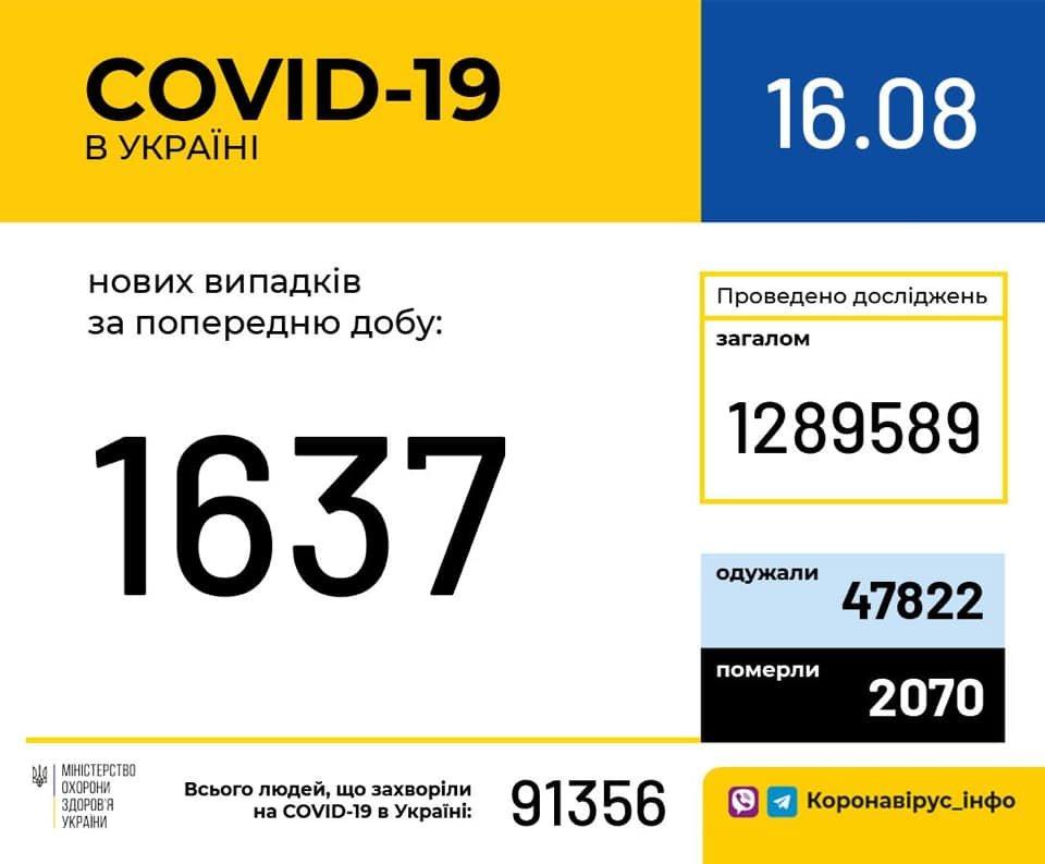 Коронавирус в Украине: зарегистрировано более 1,6 тыс. новых случаев COVID-19 , фото-1