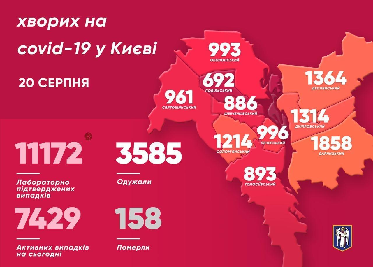 Коронавирус в Киеве: 227 новых случаев COVID-19, три человека умерли, фото-1