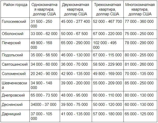 Анализ актуальных цен на недвижимость в Киеве в 2020 году, фото-1