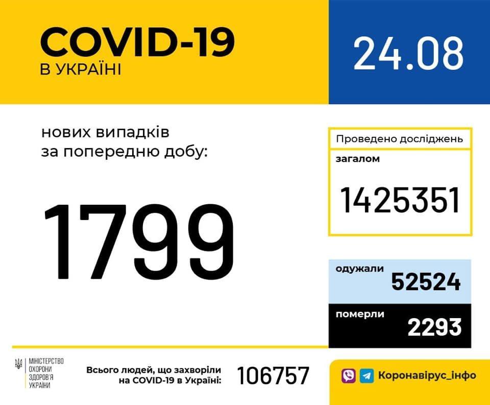 Коронавирус в Украине: за сутки 1 799 новых заболевших , фото-1