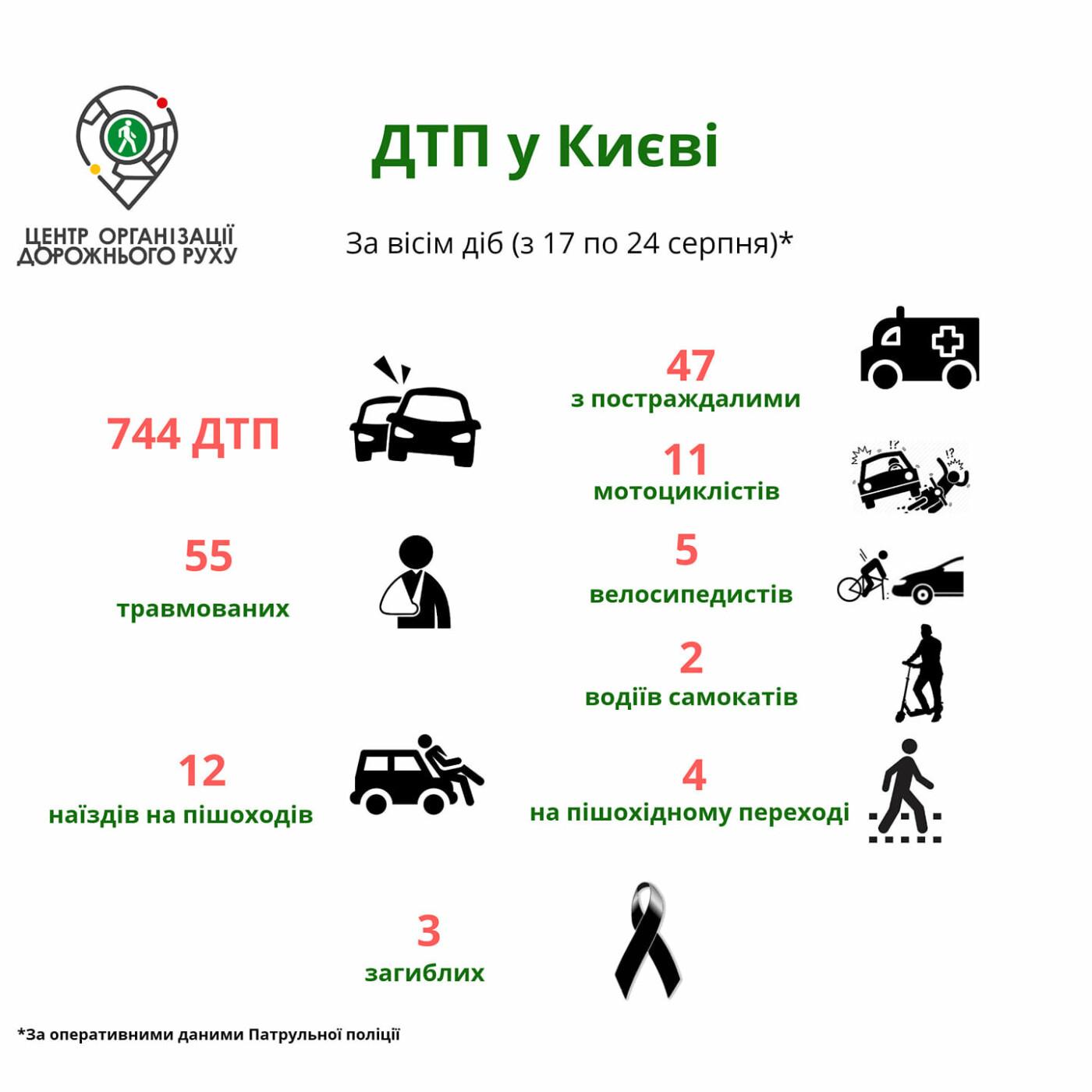 В Киеве количество ДТП с пострадавшими выросло на 56%, фото-1