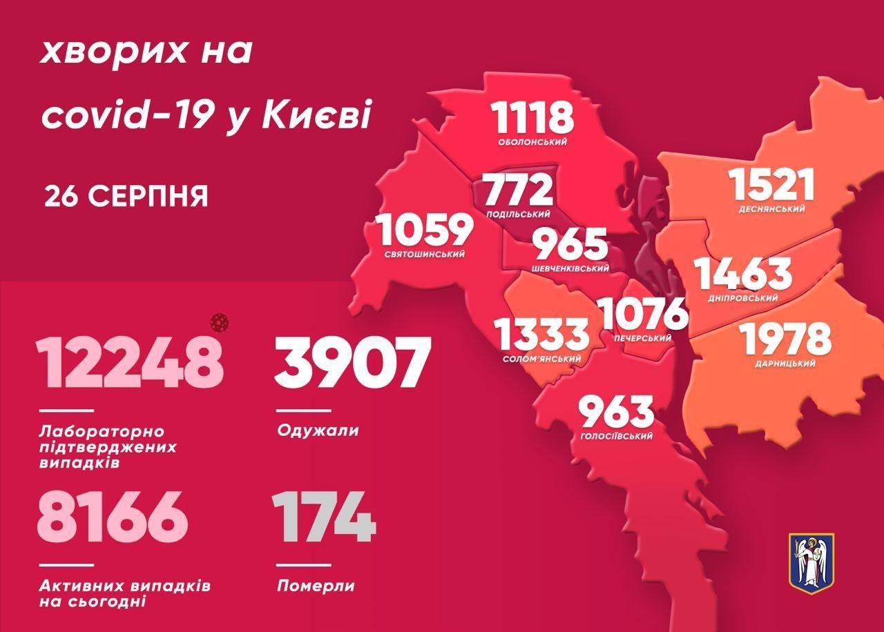 Коронавирус в Киеве: количество новых случаев COVID-19 в среду, 26 августа , фото-1