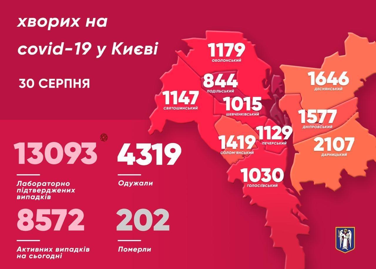 Коронавирус в Киеве: количество новых случаев заболевания  на 30 августа , фото-1