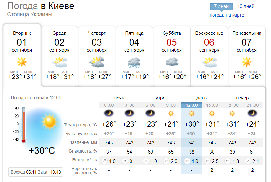 В Киеве первый день осени побил 140-летний температурный рекорд, фото-1