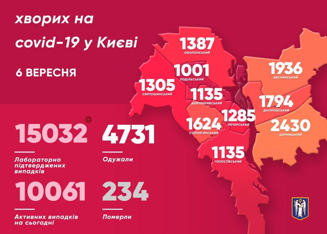 Коронавирусом в Киеве болеют уже больше 15 тысяч человек: новые данные , фото-1