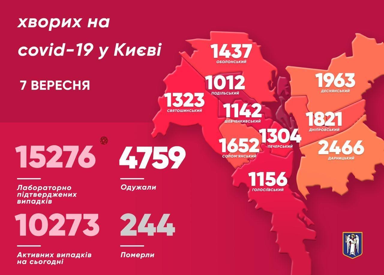 Коронавирус в Киеве: статистика  COVID-19 на 7 сентября , фото-1