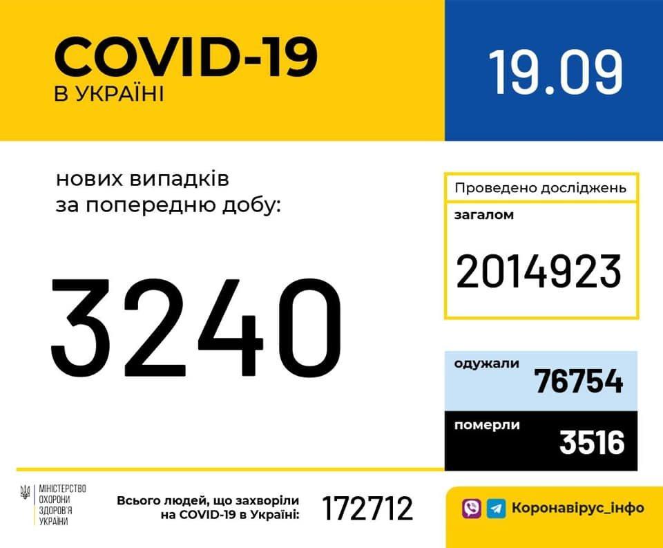 Коронавирус в Украине: статистика заболеваемости COVID-19 на 19 сентября, фото-1