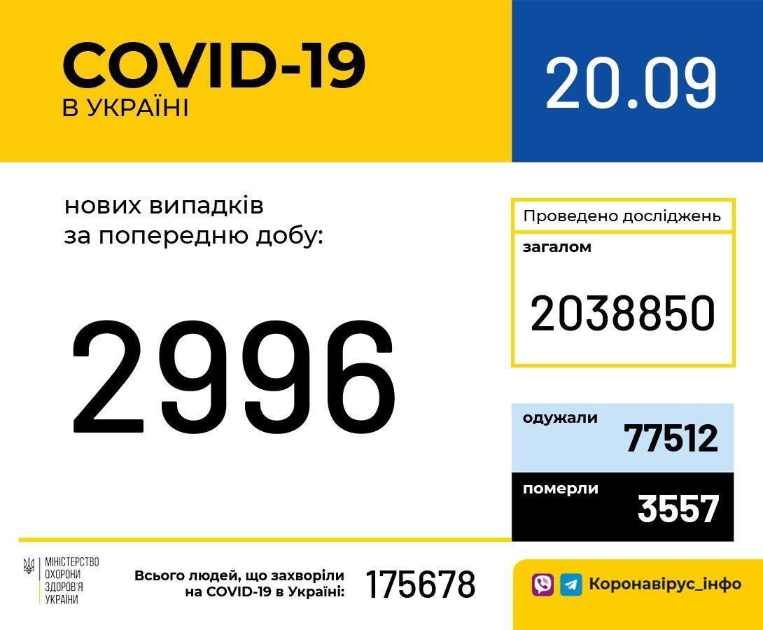 Коронавирус в Украине: статистика заболеваемости на 20 сентября , фото-1