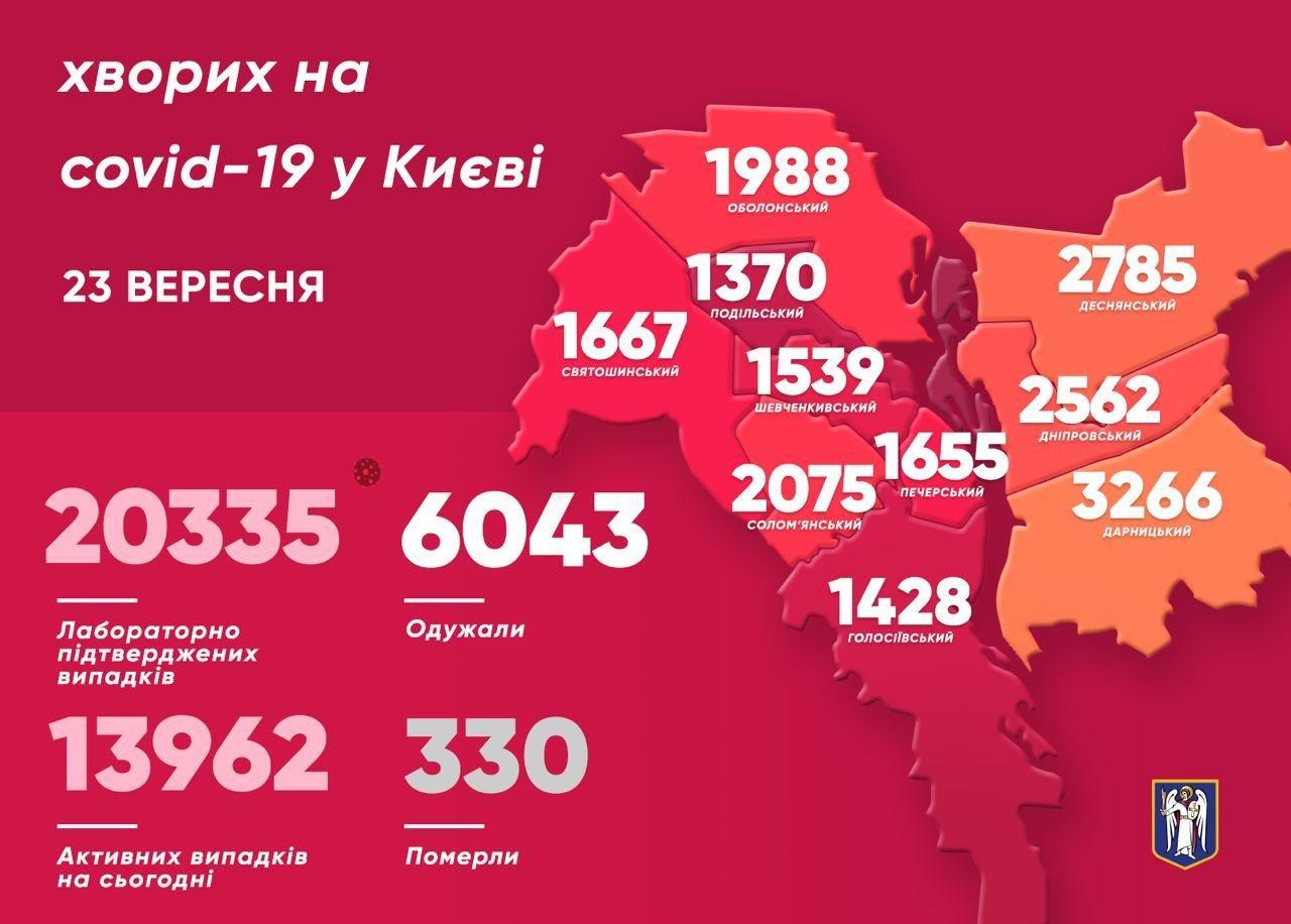 Коронавирус в Киеве: статистика заболеваемости на 23 сентября , фото-1