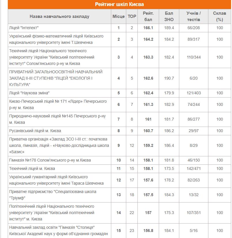 ТОП-10 школ Киева по результатам ВНО в 2020 году, фото-1