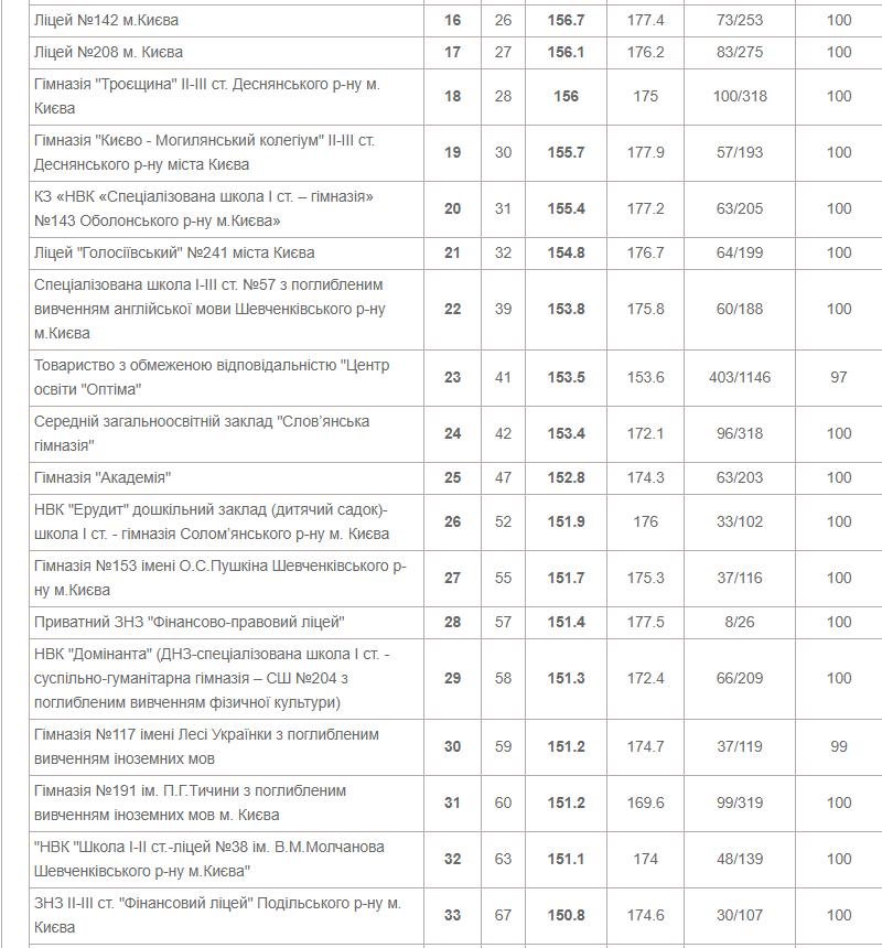 ТОП-10 школ Киева по результатам ВНО в 2020 году, фото-2