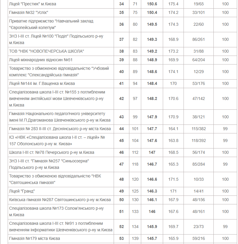 ТОП-10 школ Киева по результатам ВНО в 2020 году, фото-3