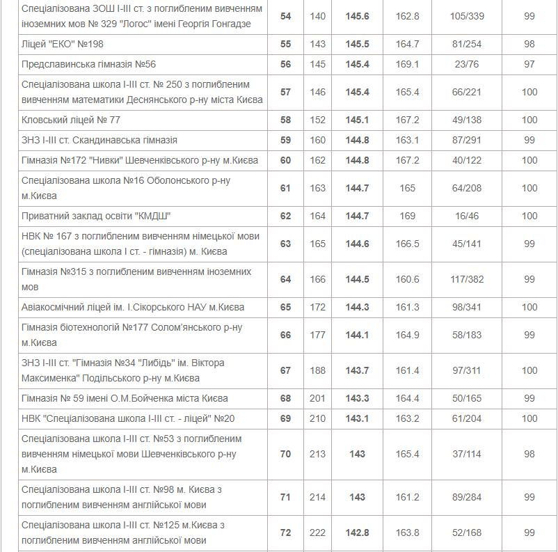 ТОП-10 школ Киева по результатам ВНО в 2020 году, фото-4