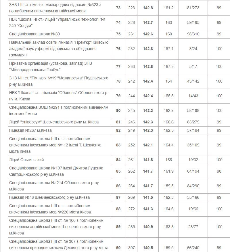 ТОП-10 школ Киева по результатам ВНО в 2020 году, фото-5