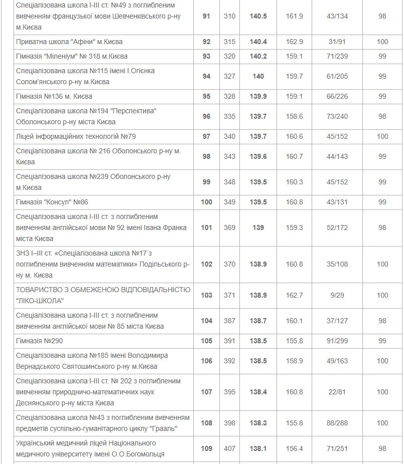 ТОП-10 школ Киева по результатам ВНО в 2020 году, фото-6