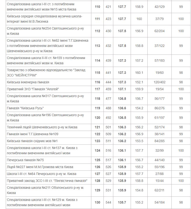 ТОП-10 школ Киева по результатам ВНО в 2020 году, фото-7