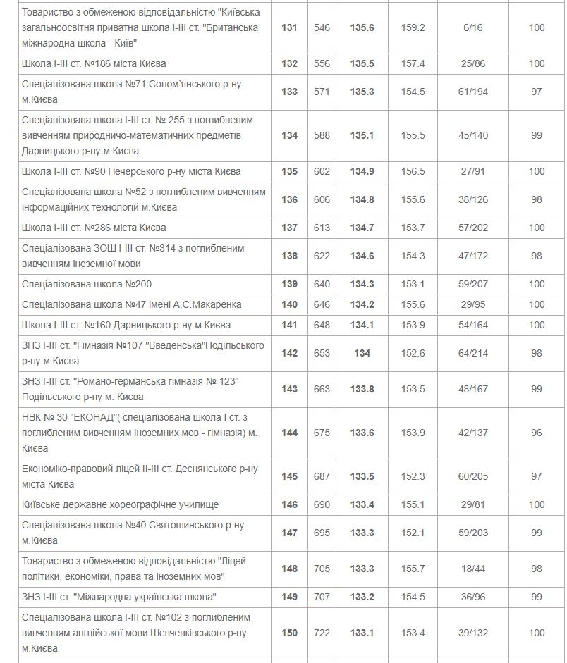 ТОП-10 школ Киева по результатам ВНО в 2020 году, фото-8