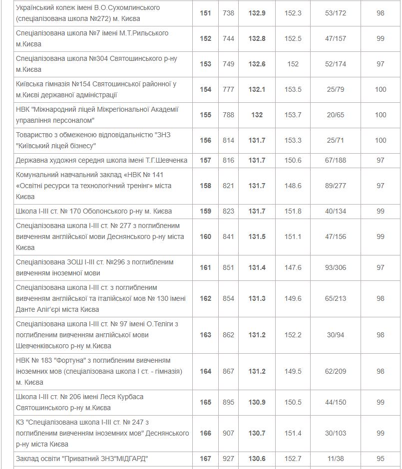 ТОП-10 школ Киева по результатам ВНО в 2020 году, фото-9