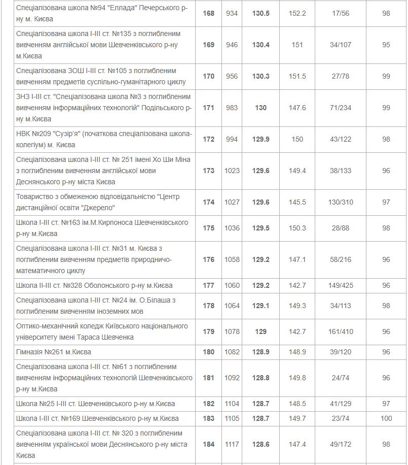 ТОП-10 школ Киева по результатам ВНО в 2020 году, фото-10