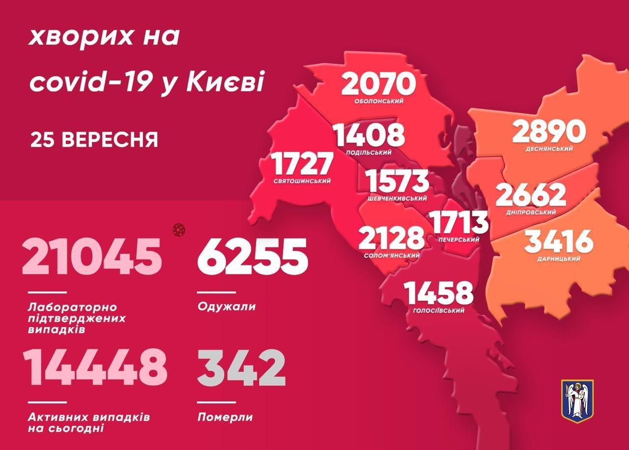 Коронавирус в Киеве: статистика COVID-19 в столице на 25 сентября, фото-1