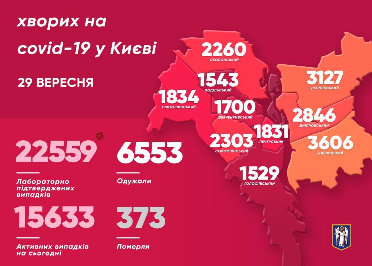 Коронавирус: в Киеве снова много заболевших, КАРТА, фото-1