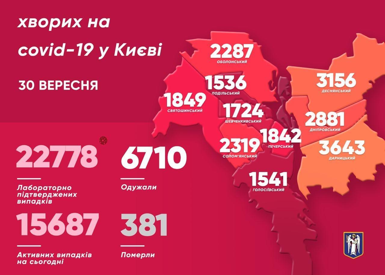 Коронавирус в Киеве: за сутки COVID-19 унес жизни восьми киевлян , фото-1